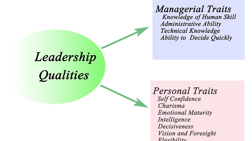 A graph that identifies the managerial and personal traits of a leader